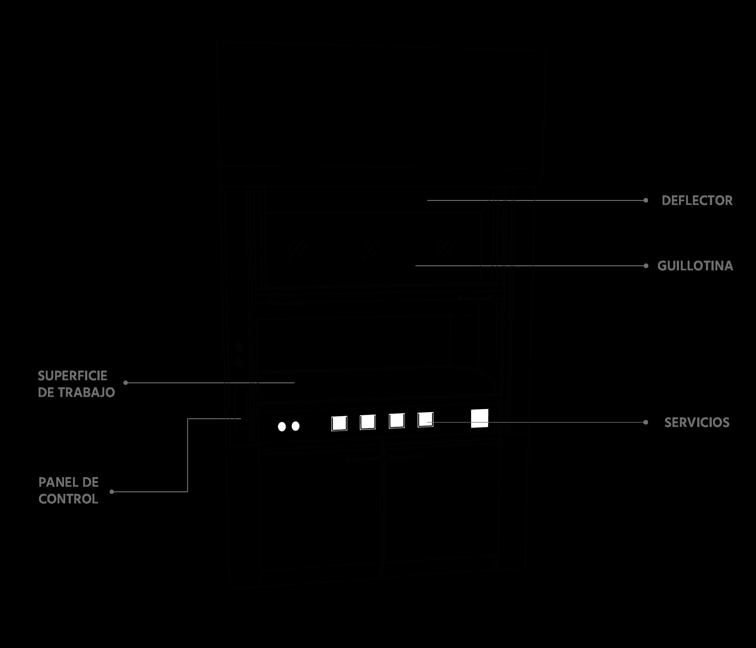 Describir qué elementos componen la vitrina de gases